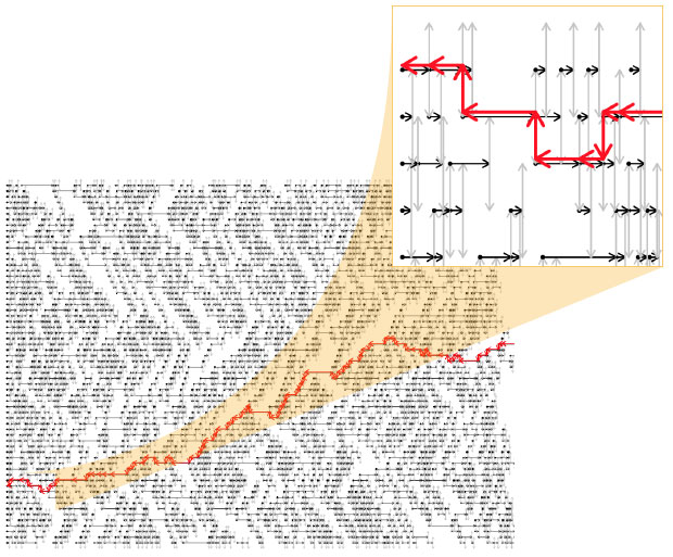 This image shows the interdependence of various parts of a computer program. Processing units (black dots) send and receive requests for information (black arrows) to their neighbors and must then wait idle until the requested information arrives. The longest path through the graph (red arrows) determines the execution time of the program. By identifying the longest path and moving more resources to the units awaiting the most information, Livermore researchers hope to increase computational efficiency.