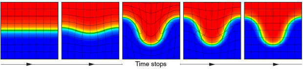 "When the shape of grid elements in a simulation insufficiently conforms to a physics field, the BLAST remapping algorithm ""stops time"" (center) and institutes a remap phase, wherein the field stays the same while the mesh evolves. The field, along with the rest of the problem, is then translated to a new mesh, and the simulation is restarted from where it left off."