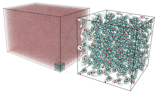 Livermore's MGmol code and a novel algorithm made possible a massive first-principles molecular dynamics simulation involving 1,179,648 atoms (393,216 water molecules). The simulation was performed on Livermore's Sequoia machine using 1,572,864 processors. The inset, showing a small subset of the simulation, illustrates the challenge of representing all the atoms accurately. This simulation would not be feasible using traditional algorithms. (Image courtesy of Liam Krauss.)