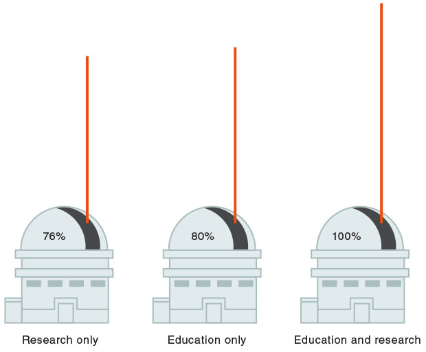 The enterprise model for Lick Observatory revealed that funding one mission area (research or education) rather than both resulted in marginal cost savings. As depicted in the graphic shown here, while sustaining both education and research was the most expensive option—requiring 100 percent of allowable funds—maintaining research or education alone would have cost only 24 or 20 percent less, respectively.