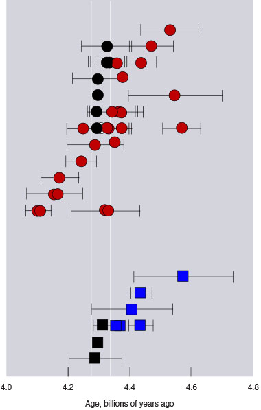 A Livermore cosmochemistry team led by Borg measured the ages of lunar crustal rocks using isotope ratios in samples collected by several Apollo missions. Instead of observing the long range of ages reported in the literature (red and blue symbols) indicating a lengthy lunar evolution, they found all the samples fell within a narrow band (white vertical lines) of between 4.30 billion and 4.38 billion years old (black symbols).