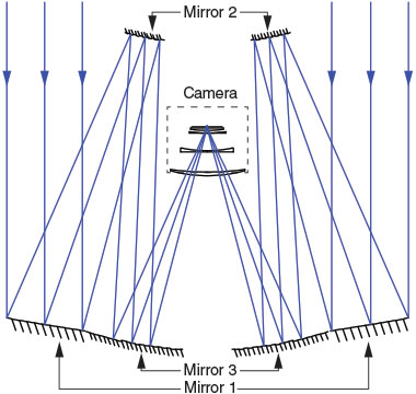 As shown in this ray diagram, light entering the telescope reflects between three mirrors and then is focused through three lenses and a filter before striking the camera's detector. (Image courtesy of Lynn Seppala.)